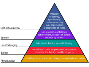 Maslow-Hierarchy-of-Needs-Creativity-Creativity-Expert-Self-Actualization-Austin-Hill-Shaw1-300x225