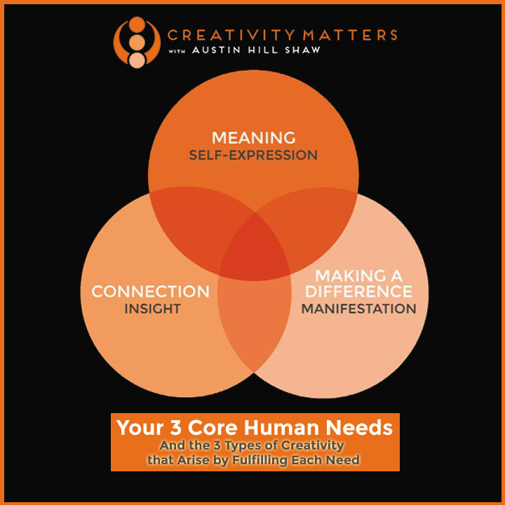 Creativity Expert Your 3 Core Human Needs